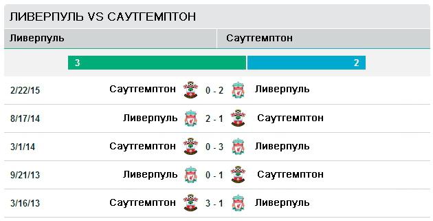 Ливерпуль vs Саутгемптон