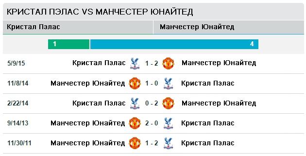 Кристал Пэлас vs Манчестер Сити