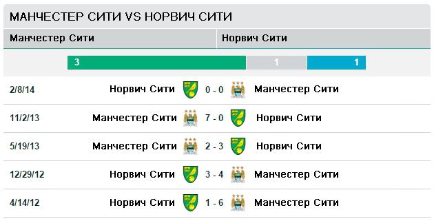 Манчестер Сити vs Норвич Сити