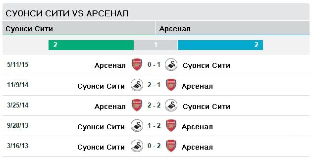 Суонси vs Арсенал