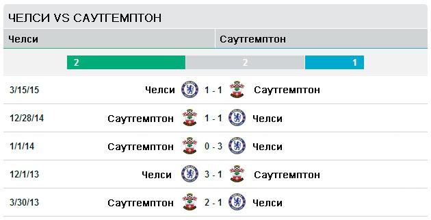 Челси vs Саутгемптон