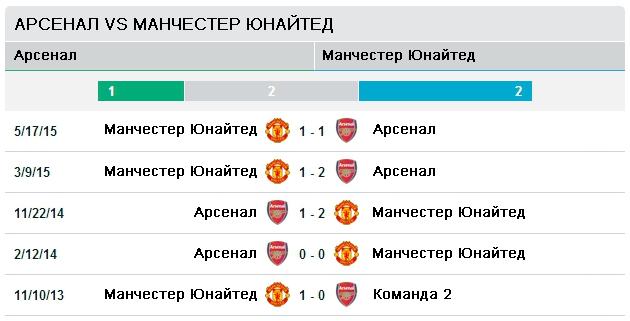 Арсенал vs Манчестер Юнайтед