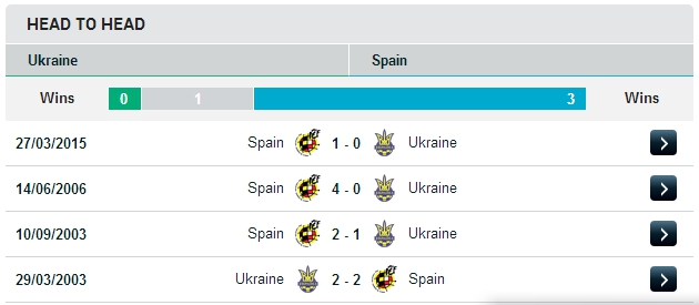 Украина vs Испания