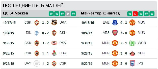 Последние пять матчей команд