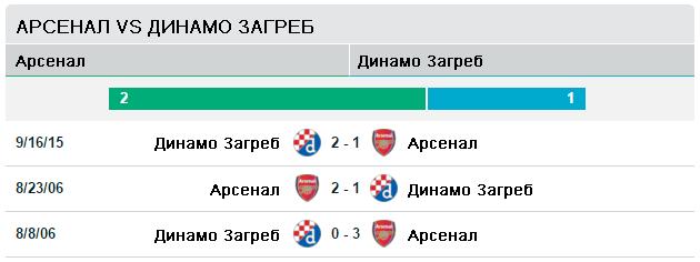 Арсенал vs Динамо Загреб