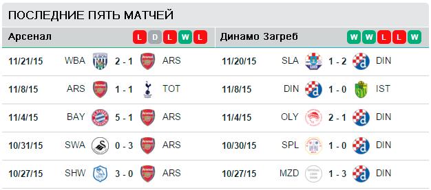 Последние пять матчей