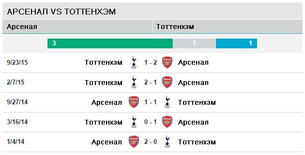 Арсенал vs Тоттенхэм
