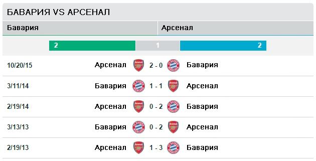 Бавария vs Арсенал
