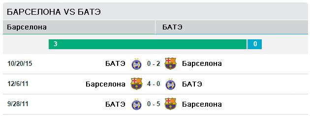 Барселона vs   БАТЭ