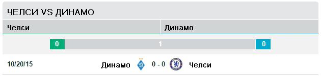 Челси vs Динамо Киев