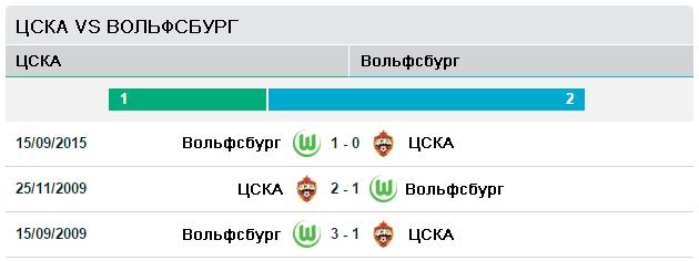 ЦСКА vs Вольфсбург