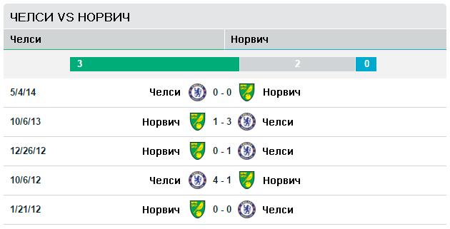 Челси vs Норвич Сити