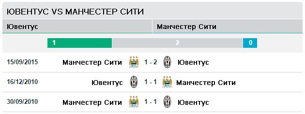 Ювентус vs Манчестер Сити