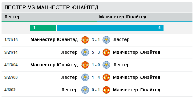 Лестер Сити vs Манчестер Юнайтед