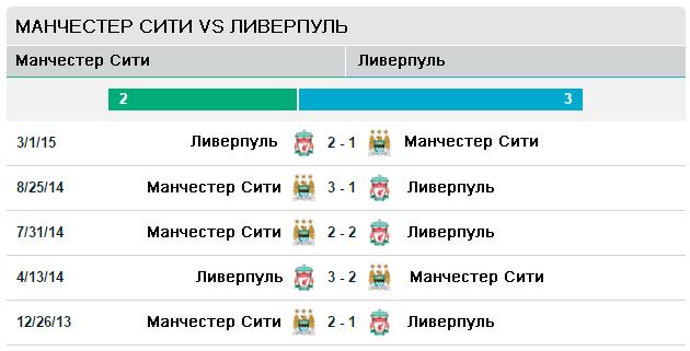 Манчестер Сити vs Ливерпуль