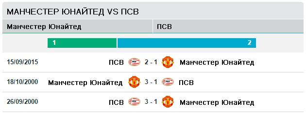 Манчестер Юнайтед vs ПСВ