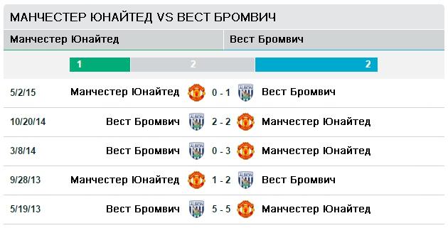Манчестер Юнайтед vs Вест Бром