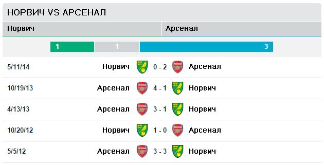 Норвич Сити vs Арсенал
