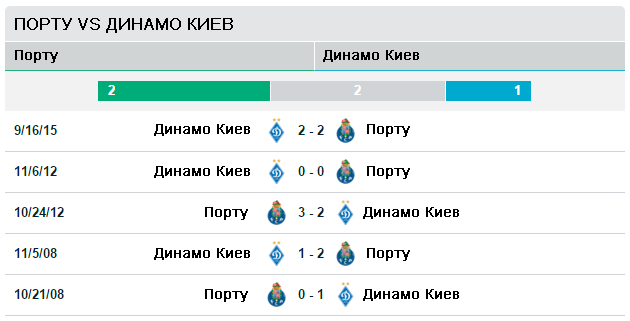 Порту vs Динамо Киев