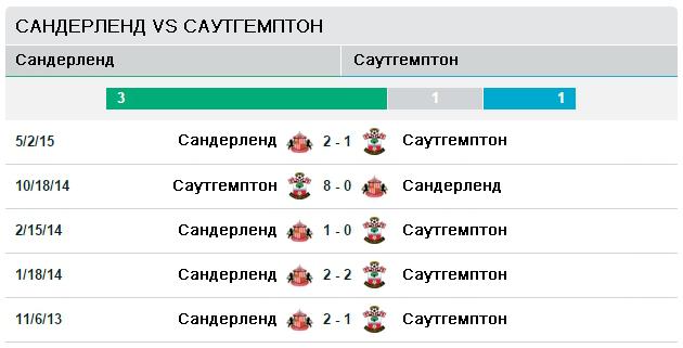 Сандерленд vs Саутгемптон