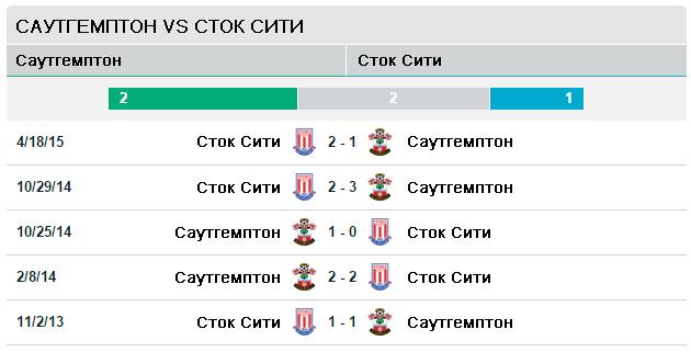 Саутгемптон vs Сток Сити