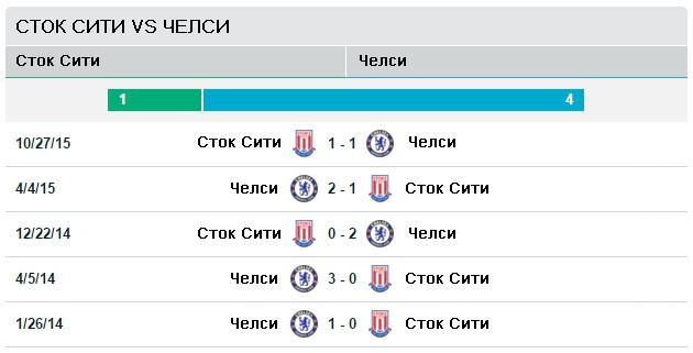 Сток Сити vs Челси