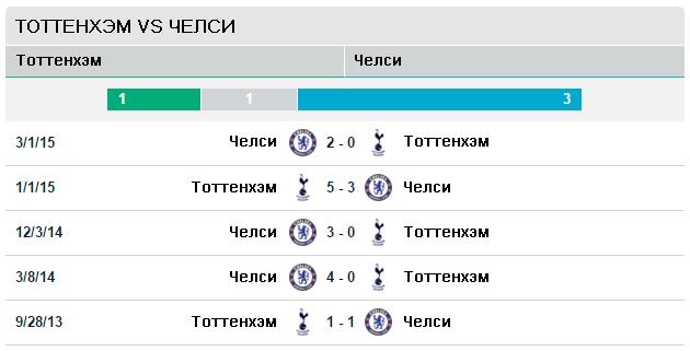 Тоттенхэм vs Челси