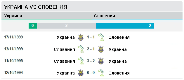Украина vs Словения