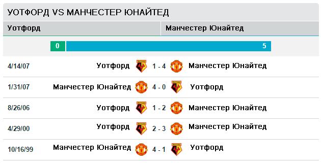 Уотфорд vs Манчестер Юнайтед