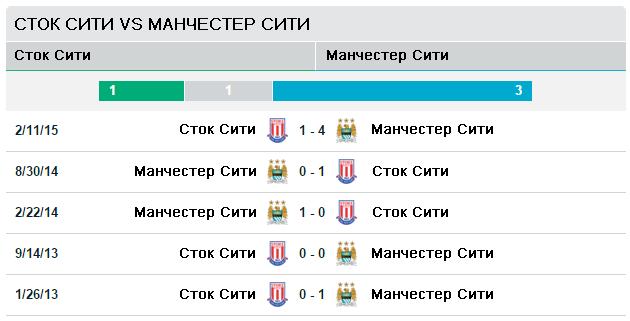 Сток Сити vs Манчестер Сити