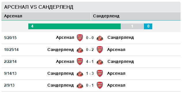 Арсенал vs Сандерленд