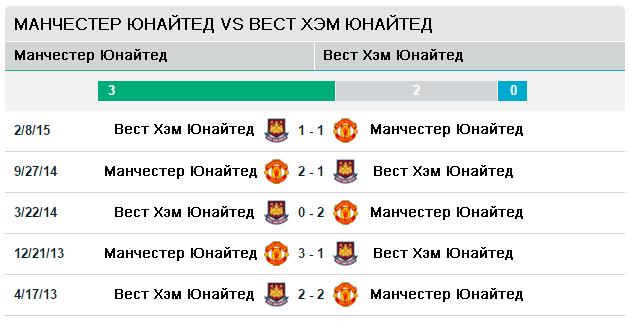 Манчестер Юнайтед vs Вест Хэм Юнайтед