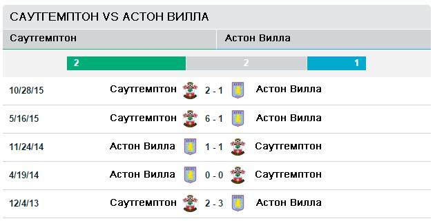 Саутгемптон vs Астон Вилла