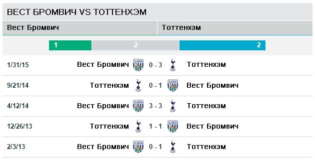 Вест Бром vs Тоттенхэм