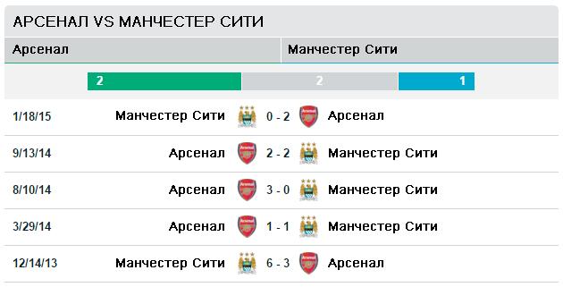Арсенал - Манчестер Сити