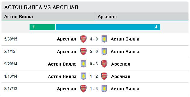 Астон Вилла vs Арсенал