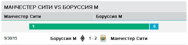 Манчестер Сити vs Боруссия М