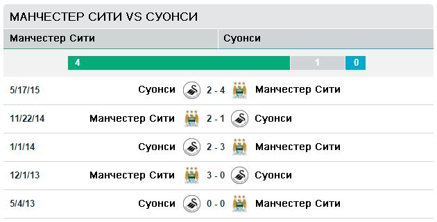 Манчестер Сити vs Суонси