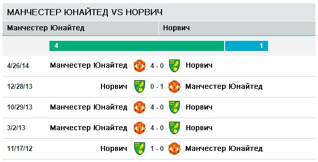 Манчестер Юнайтед vs Норвич Сити