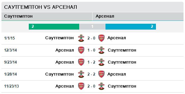 Саутгемптон vs Арсенал