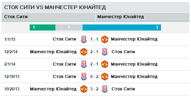 Сток Сити vs Манчестер Юнайтед