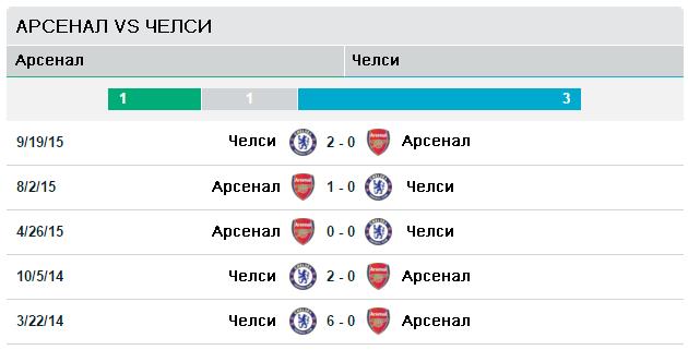 Арсенал vs Ливерпуль
