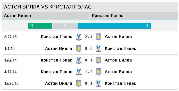 Ньюкасл vs Манчестер Юнайтед