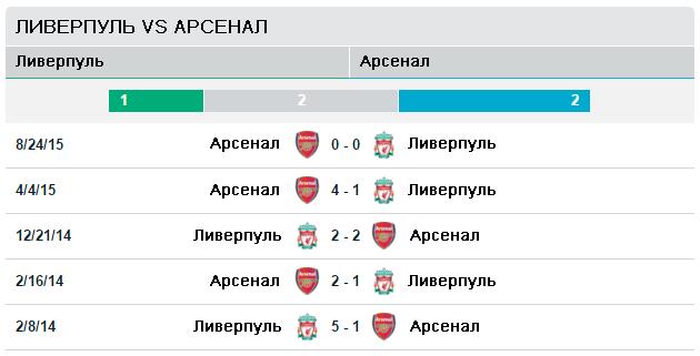 Ливерпуль vs Арсенал