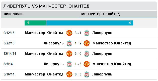 Ливерпуль vs Манчестер Юнайтед