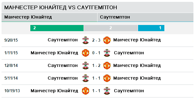 Манчестер Юнайтед vs Саутгемптон