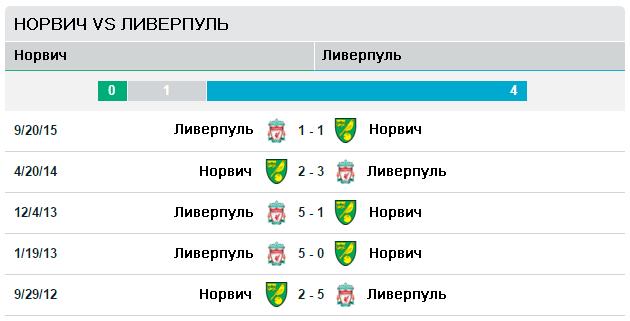 Норвич Сити vs Ливерпуль