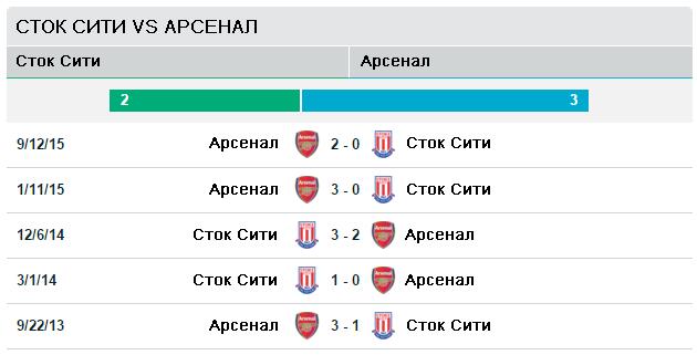 Сток Сити vs Арсенал