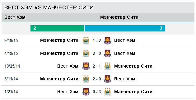 Вест Хэм Юнайтед vs Манчестер Сити