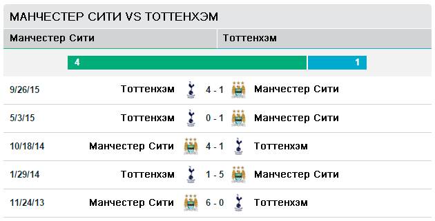 Манчестер Сити vs Тоттенхэм Хотспур